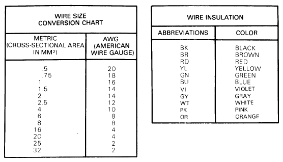 standard wiring diagram color code e30 wiring diagram basics - r3vlimited forums