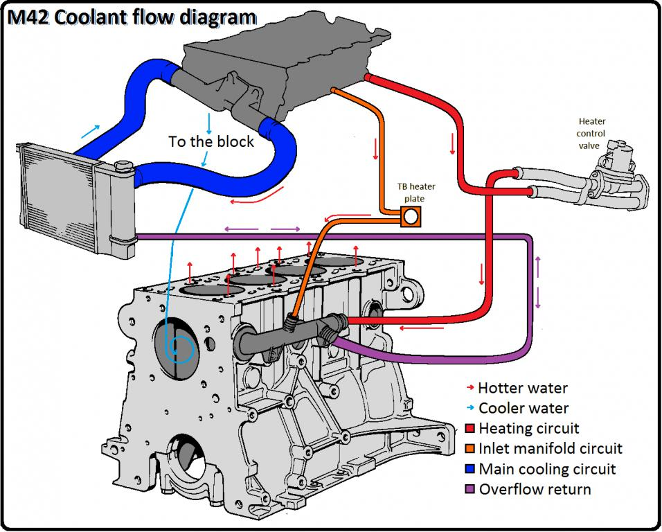show posts - dsm2002 water cycle flow diagram